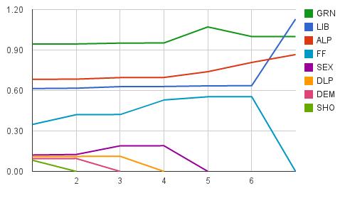 Final rounds of SA Senate preference distribution. Click to view interactive chart.