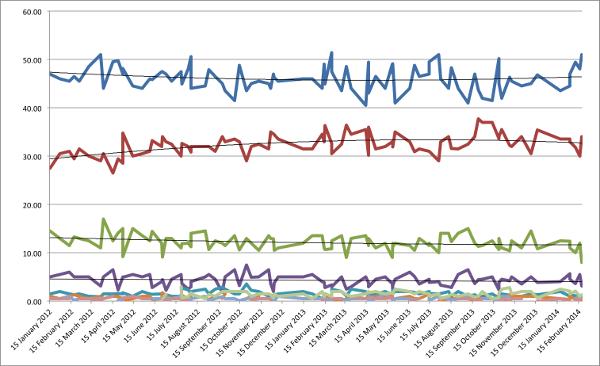 NZ Polling 2011-14