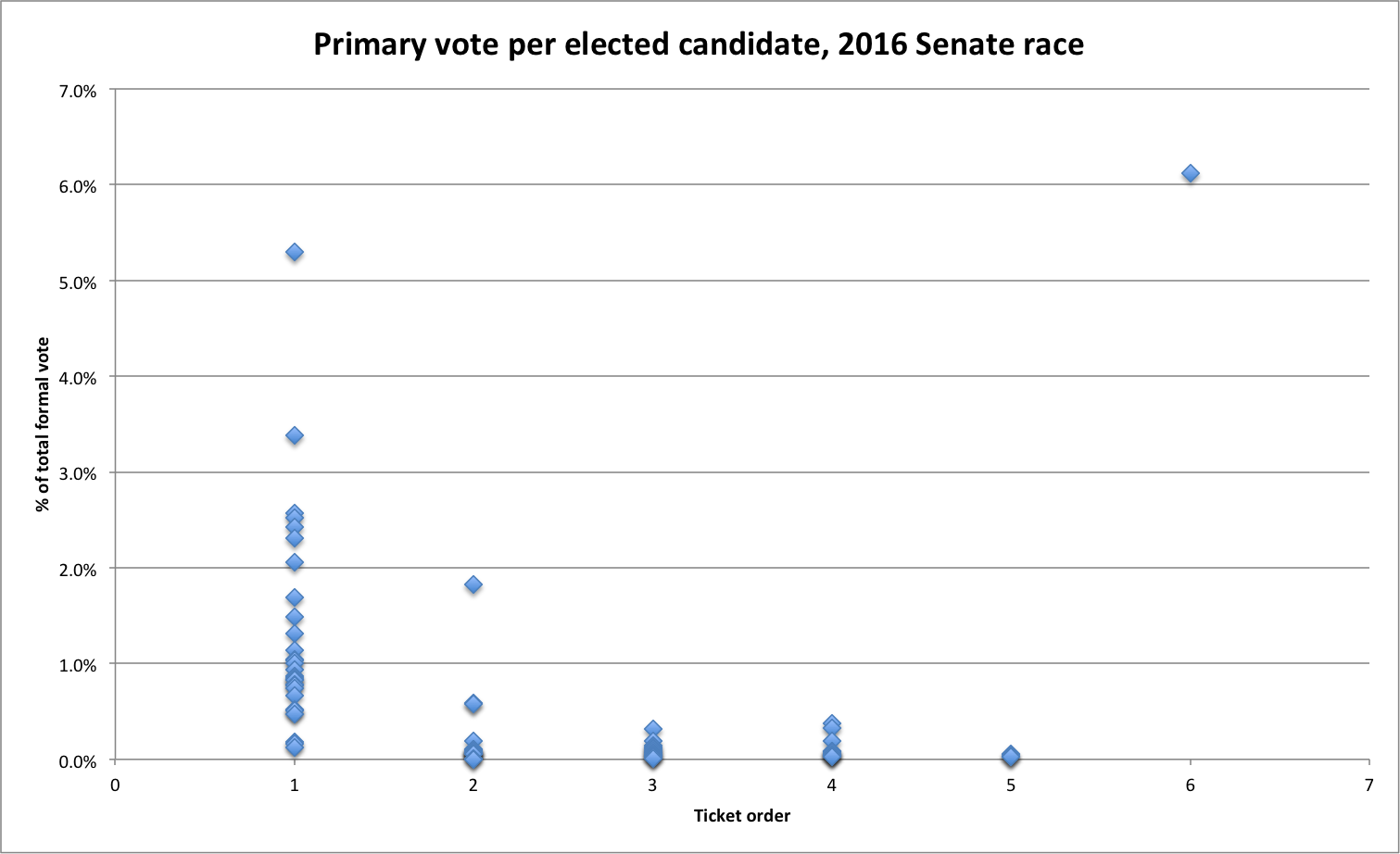 primaryvoteSenate2016